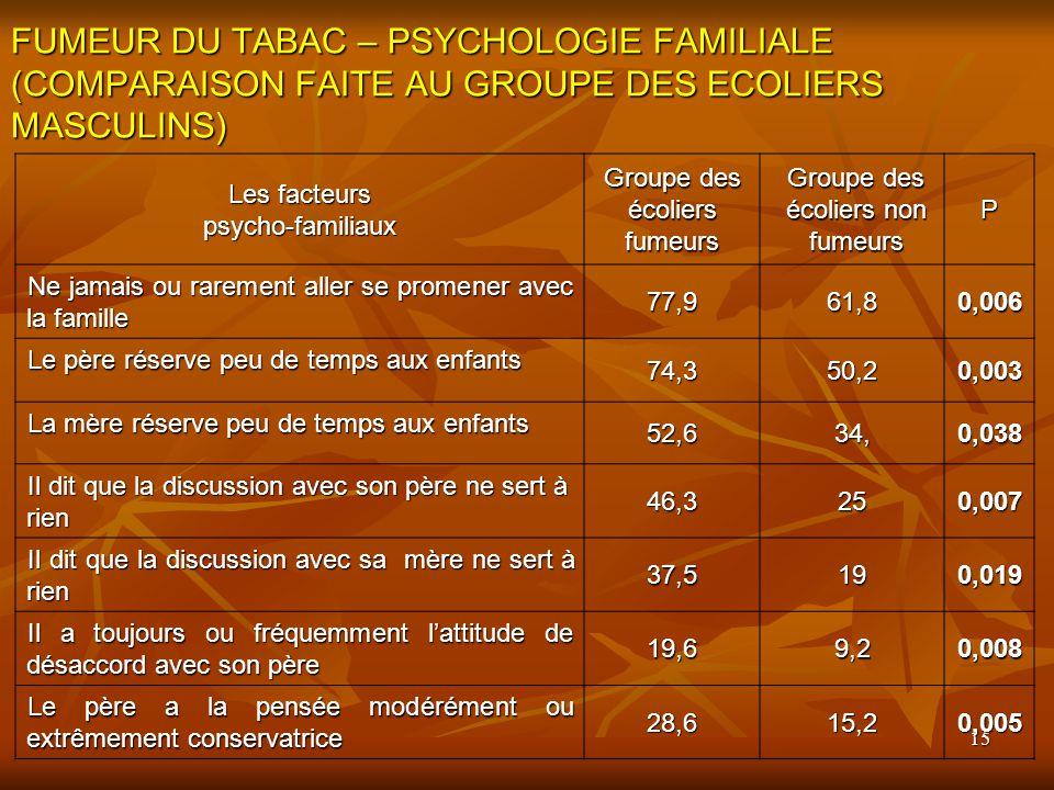 FUMEUR DU TABAC – PSYCHOLOGIE FAMILIALE (COMPARAISON FAITE AU GROUPE DES ECOLIERS MASCULINS)