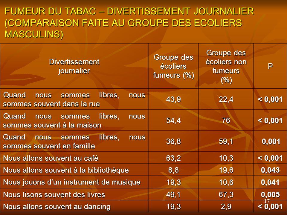 FUMEUR DU TABAC – DIVERTISSEMENT JOURNALIER (COMPARAISON FAITE AU GROUPE DES ECOLIERS MASCULINS)