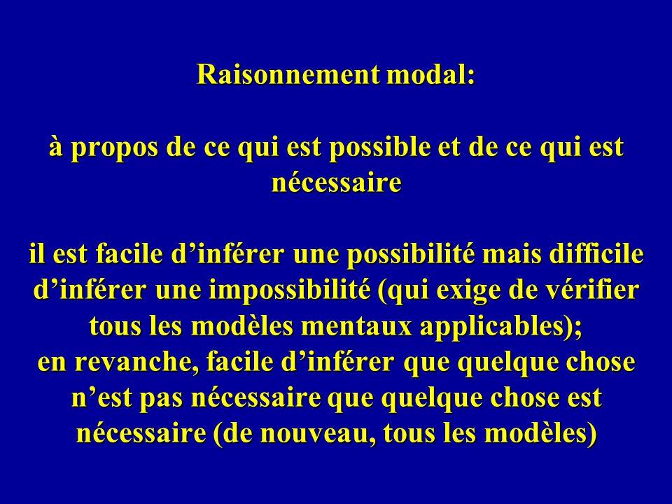 Raisonnement modal: à propos de ce qui est possible et de ce qui est nécessaire il est facile d'inférer une possibilité mais difficile d'inférer une impossibilité (qui exige de vérifier tous les modèles mentaux applicables); en revanche, facile d'inférer que quelque chose n'est pas nécessaire que quelque chose est nécessaire (de nouveau, tous les modèles)