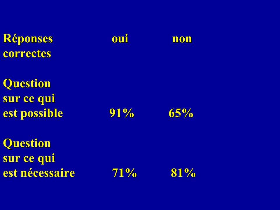 Réponses oui non correctes Question sur ce qui est possible 91% 65% Question sur ce qui est nécessaire 71% 81%
