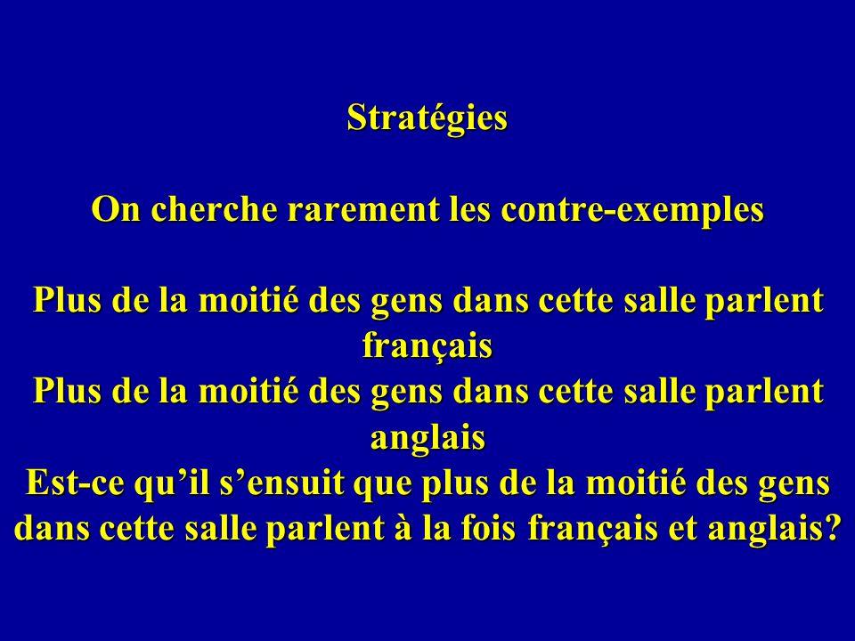 Stratégies On cherche rarement les contre-exemples Plus de la moitié des gens dans cette salle parlent français Plus de la moitié des gens dans cette salle parlent anglais Est-ce qu'il s'ensuit que plus de la moitié des gens dans cette salle parlent à la fois français et anglais