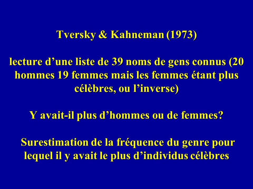 Tversky & Kahneman (1973) lecture d'une liste de 39 noms de gens connus (20 hommes 19 femmes mais les femmes étant plus célèbres, ou l'inverse) Y avait-il plus d'hommes ou de femmes.