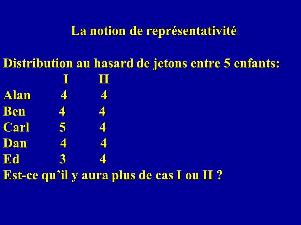 La notion de représentativité Distribution au hasard de jetons entre 5 enfants: I II Alan 4 4 Ben 4 4 Carl 5 4 Dan 4 4 Ed 3 4 Est-ce qu'il y aura plus de cas I ou II