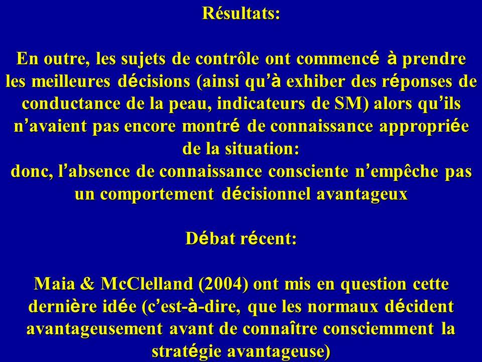 Résultats: En outre, les sujets de contrôle ont commencé à prendre les meilleures décisions (ainsi qu'à exhiber des réponses de conductance de la peau, indicateurs de SM) alors qu'ils n'avaient pas encore montré de connaissance appropriée de la situation: donc, l'absence de connaissance consciente n'empêche pas un comportement décisionnel avantageux Débat récent: Maia & McClelland (2004) ont mis en question cette dernière idée (c'est-à-dire, que les normaux décident avantageusement avant de connaître consciemment la stratégie avantageuse)