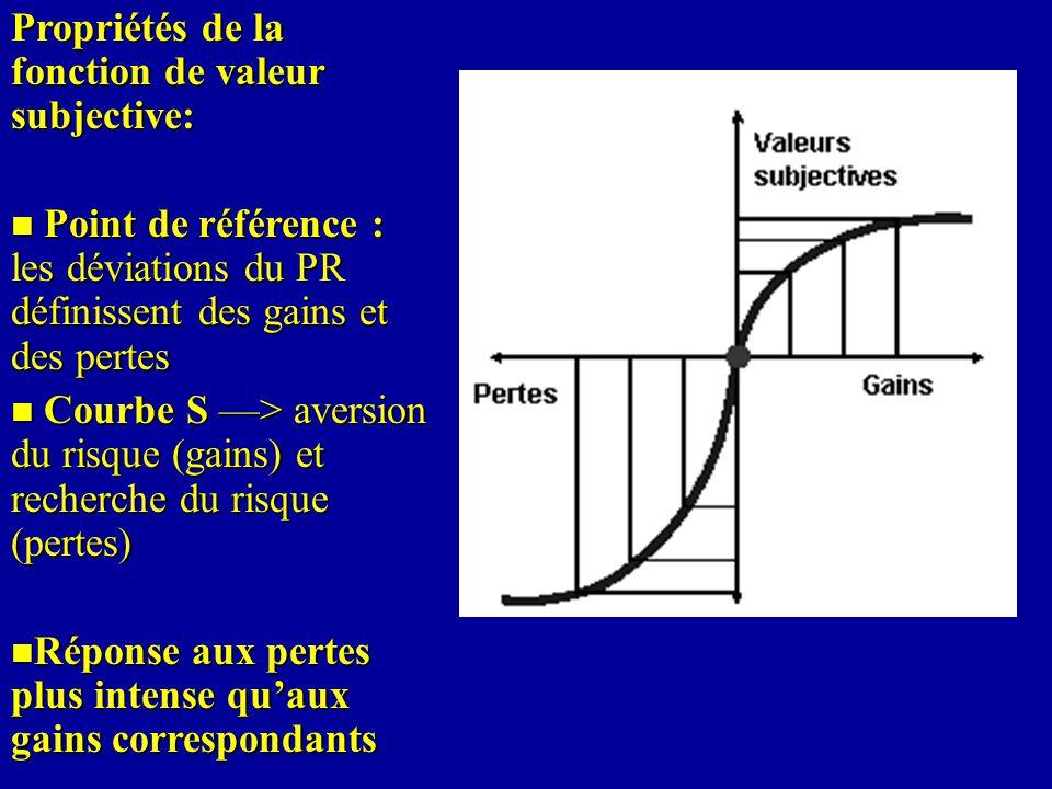 Propriétés de la fonction de valeur subjective: