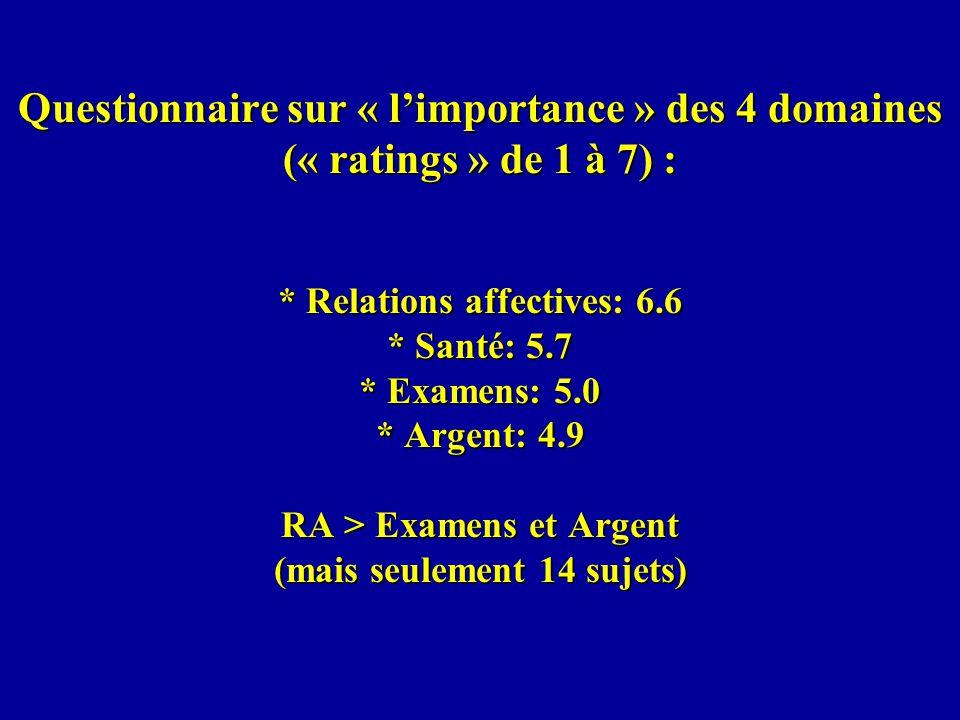 Questionnaire sur « l'importance » des 4 domaines (« ratings » de 1 à 7) :