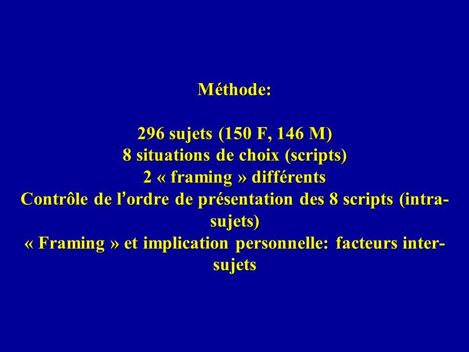 Méthode: 296 sujets (150 F, 146 M) 8 situations de choix (scripts) 2 « framing » différents Contrôle de l'ordre de présentation des 8 scripts (intra-sujets) « Framing » et implication personnelle: facteurs inter-sujets
