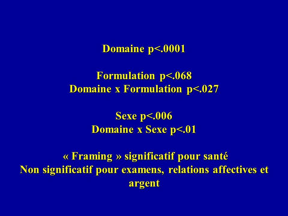 Domaine p<. 0001 Formulation p<. 068 Domaine x Formulation p<