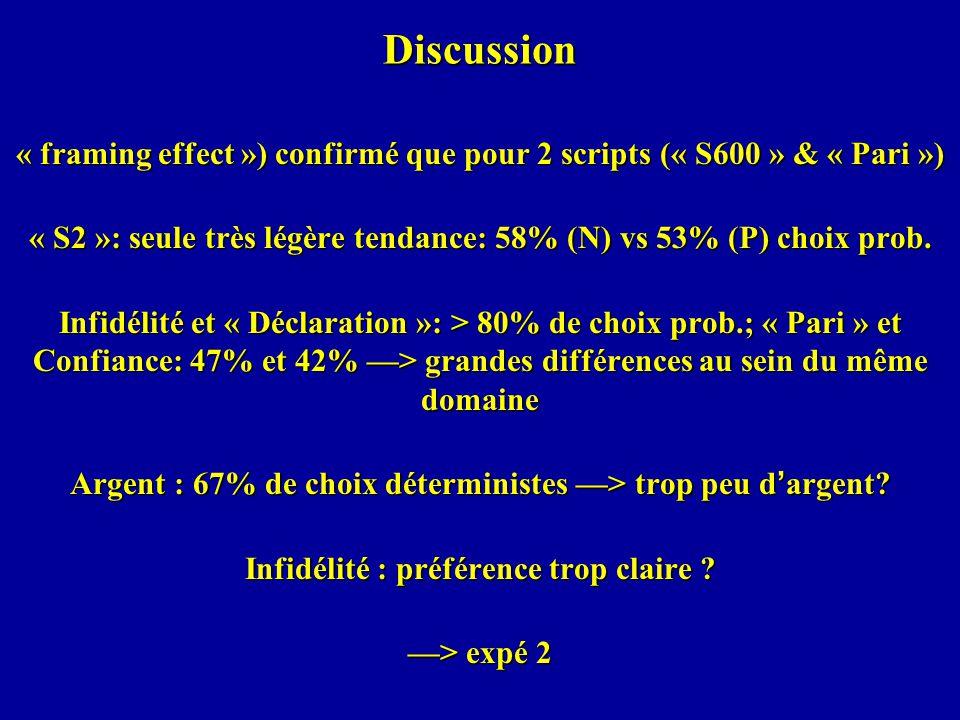 Discussion « framing effect ») confirmé que pour 2 scripts (« S600 » & « Pari ») « S2 »: seule très légère tendance: 58% (N) vs 53% (P) choix prob.