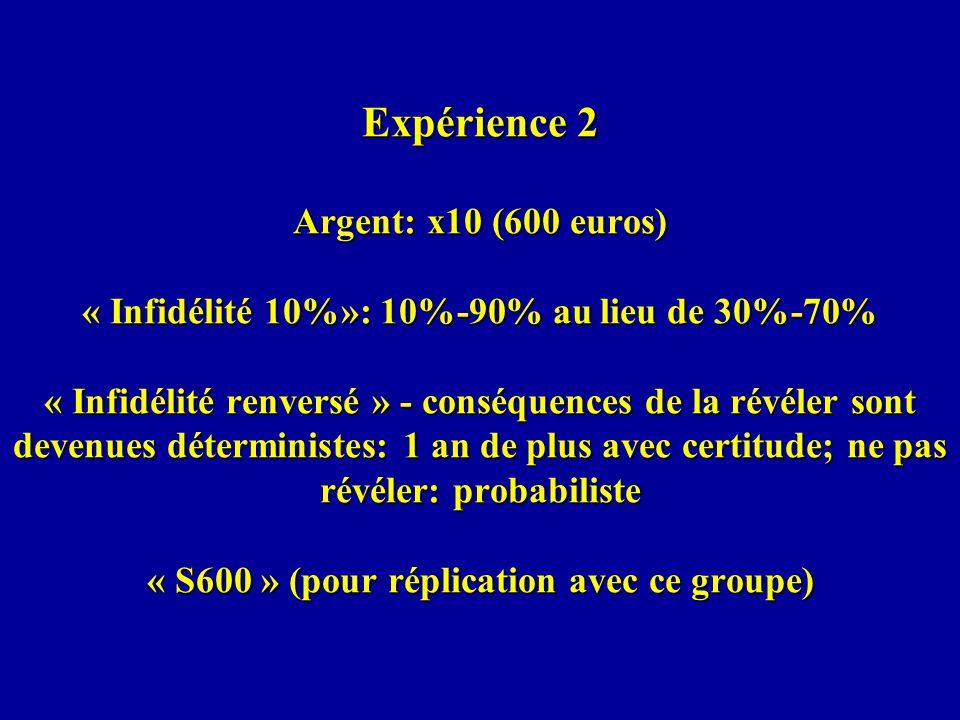 Expérience 2 Argent: x10 (600 euros) « Infidélité 10%»: 10%-90% au lieu de 30%-70% « Infidélité renversé » - conséquences de la révéler sont devenues déterministes: 1 an de plus avec certitude; ne pas révéler: probabiliste « S600 » (pour réplication avec ce groupe)