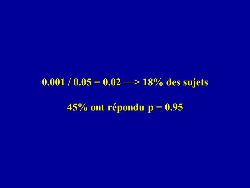 0.001 / 0.05 = 0.02 —> 18% des sujets 45% ont répondu p = 0.95