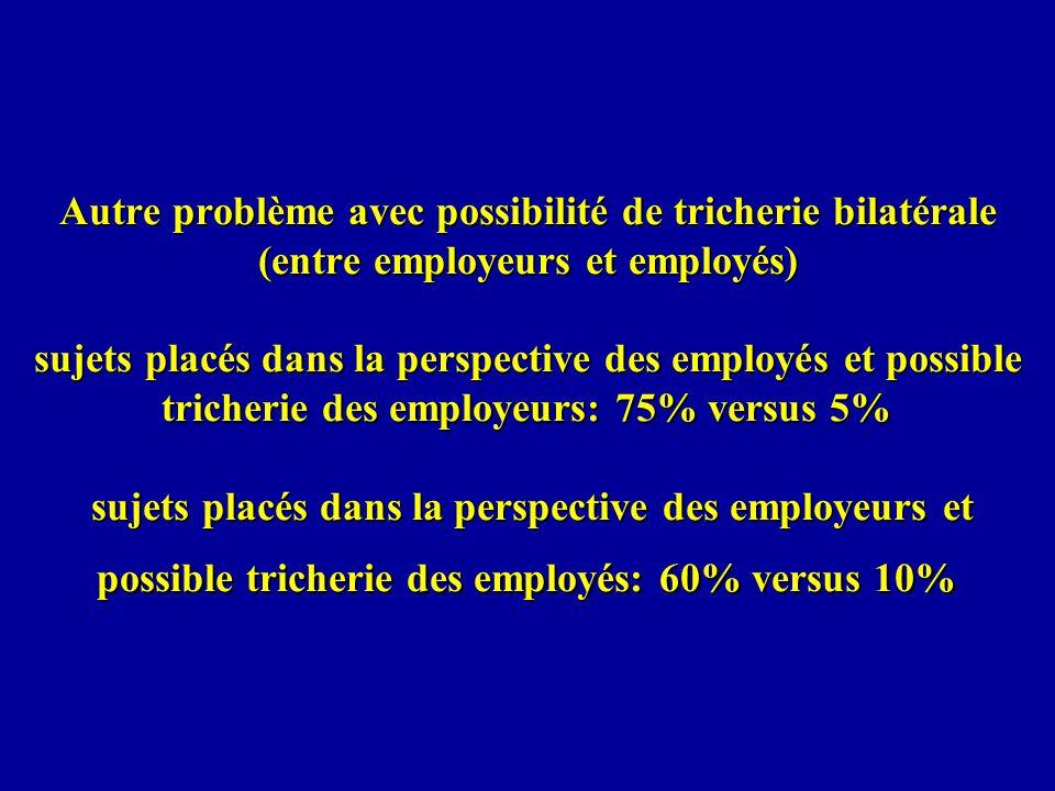 Autre problème avec possibilité de tricherie bilatérale (entre employeurs et employés) sujets placés dans la perspective des employés et possible tricherie des employeurs: 75% versus 5% sujets placés dans la perspective des employeurs et possible tricherie des employés: 60% versus 10%