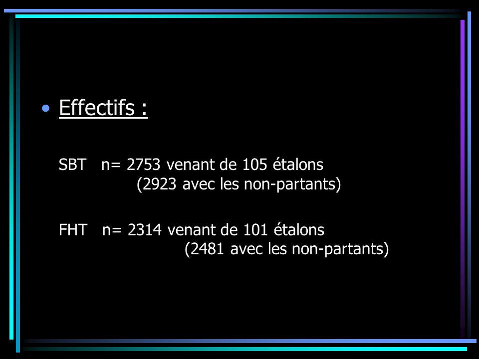 Effectifs : SBT n= 2753 venant de 105 étalons (2923 avec les non-partants)
