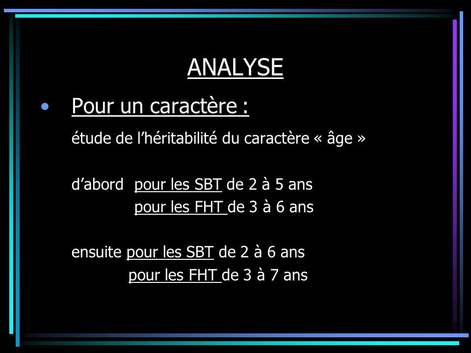 ANALYSE Pour un caractère :