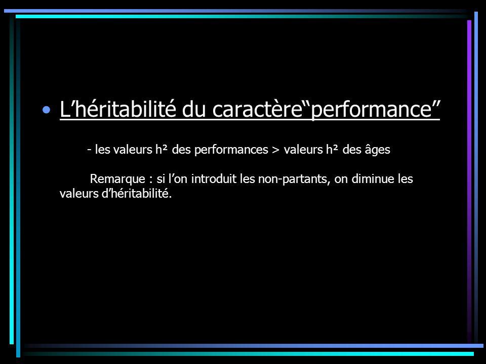 L'héritabilité du caractère performance