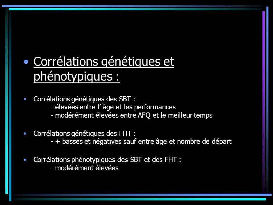 Corrélations génétiques et phénotypiques :