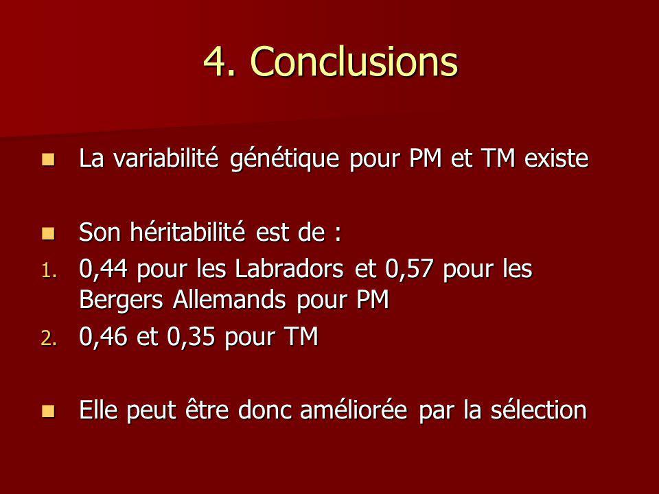 4. Conclusions La variabilité génétique pour PM et TM existe