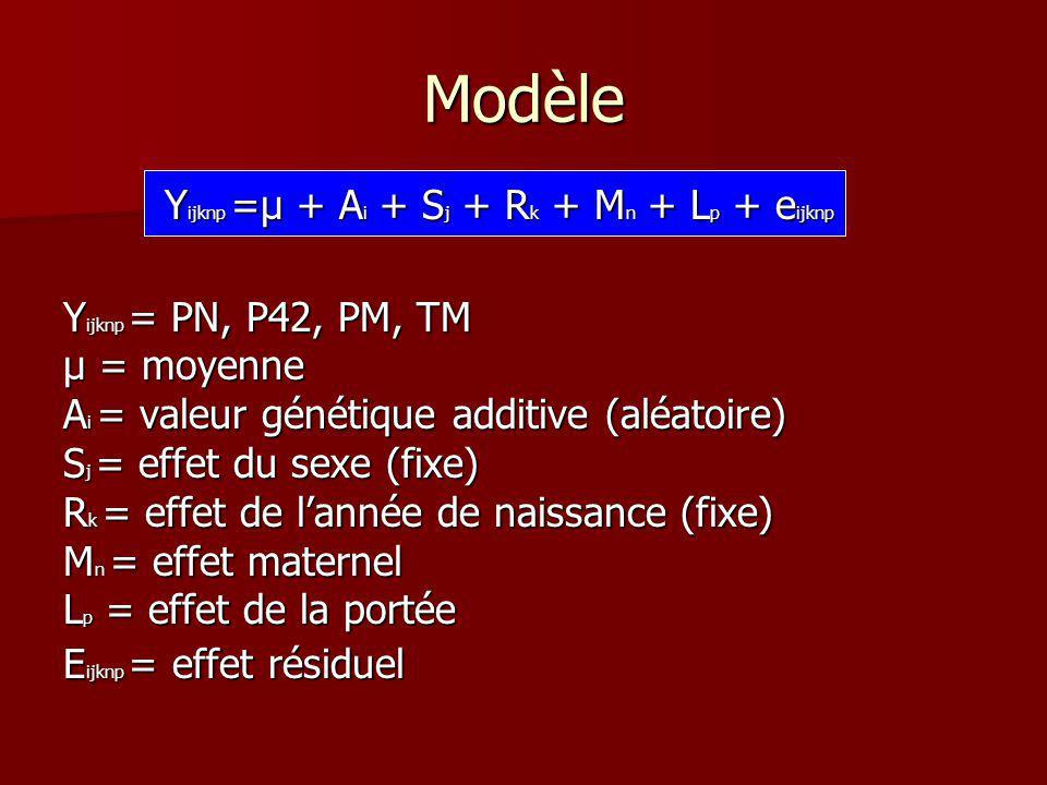 Modèle Yijknp =µ + Ai + Sj + Rk + Mn + Lp + eijknp