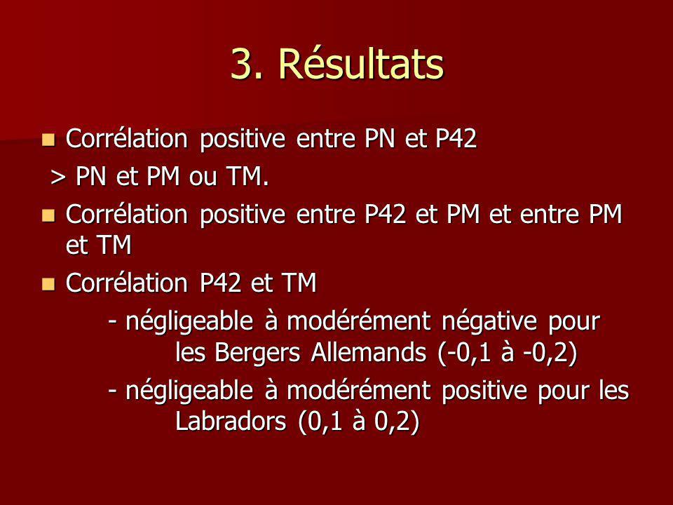 3. Résultats Corrélation positive entre PN et P42 > PN et PM ou TM.