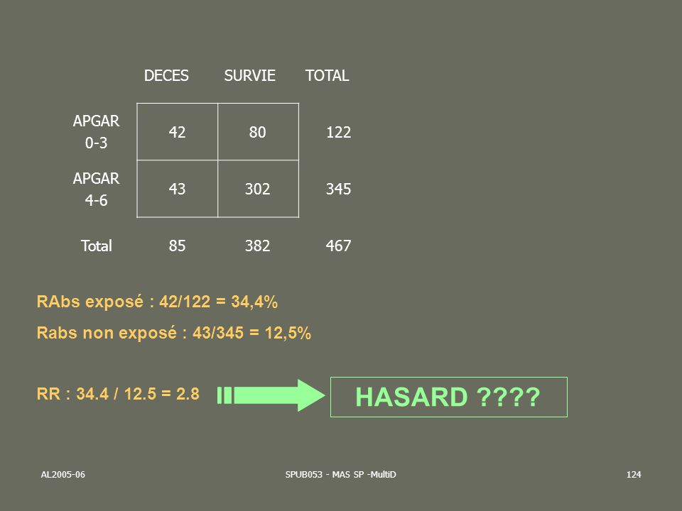 HASARD RAbs exposé : 42/122 = 34,4%
