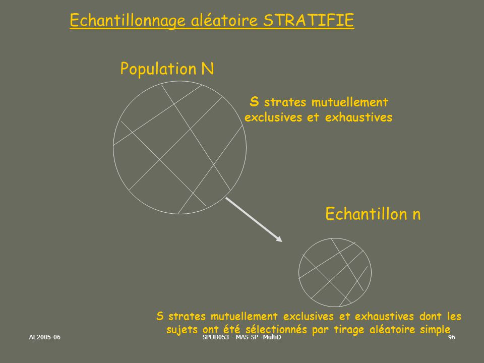 S strates mutuellement exclusives et exhaustives