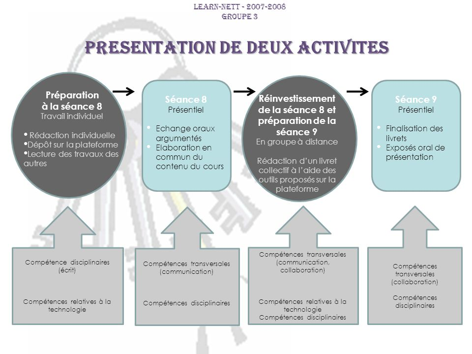 PRESENTATION DE DEUX ACTIVITES