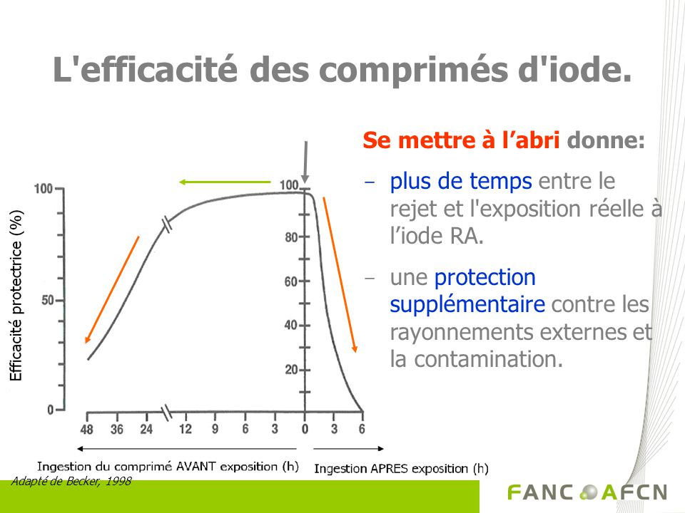 L efficacité des comprimés d iode.