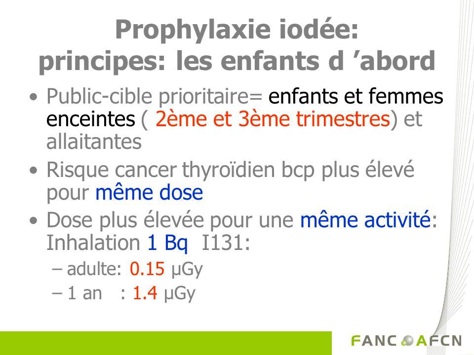Prophylaxie iodée: principes: les enfants d 'abord