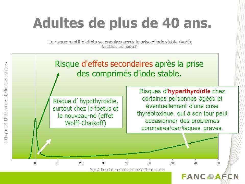 Adultes de plus de 40 ans. Risque d effets secondaires après la prise des comprimés d iode stable.