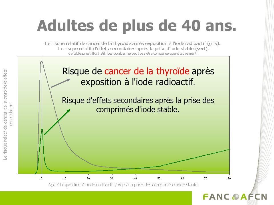 Risque de cancer de la thyroïde après exposition à l iode radioactif.