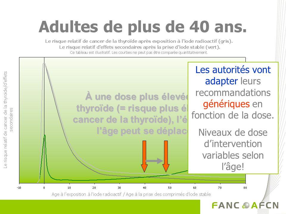 Niveaux de dose d'intervention variables selon l'âge!