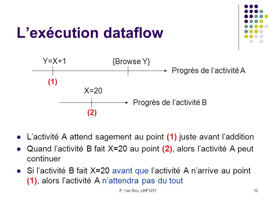 L'exécution dataflow Y=X+1. {Browse Y} Progrès de l'activité A. (1) X=20. Progrès de l'activité B.