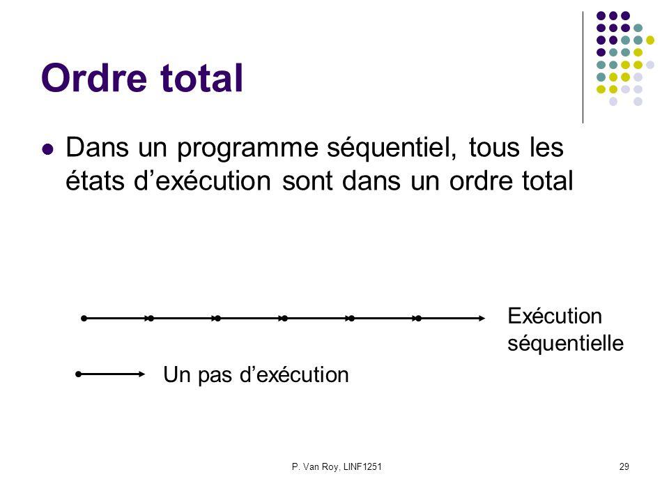 Ordre total Dans un programme séquentiel, tous les états d'exécution sont dans un ordre total. Exécution.