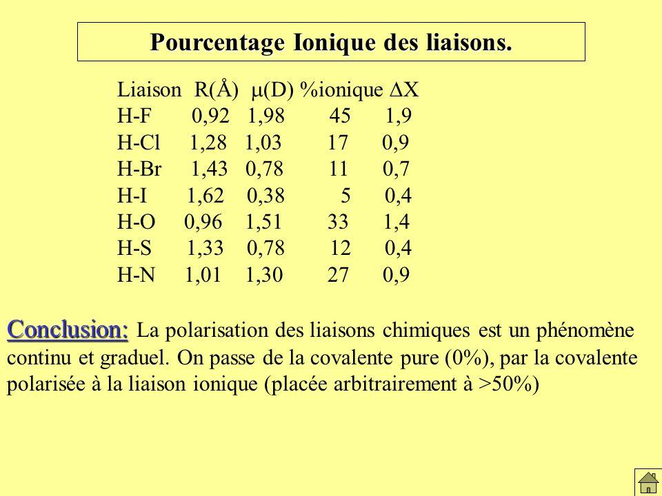 Pourcentage ionique des liaisons
