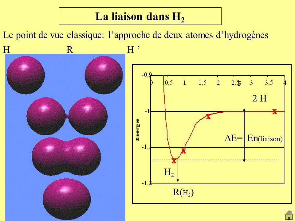 La liaison dans H2 La liaison dans H2. Le point de vue classique: l'approche de deux atomes d'hydrogènes.