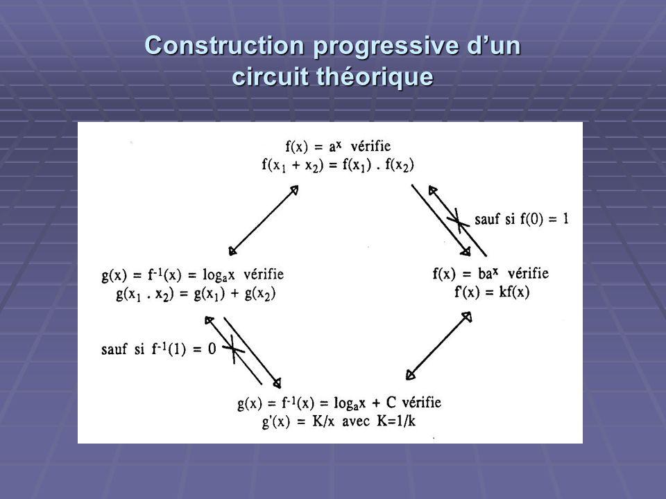 Construction progressive d'un circuit théorique