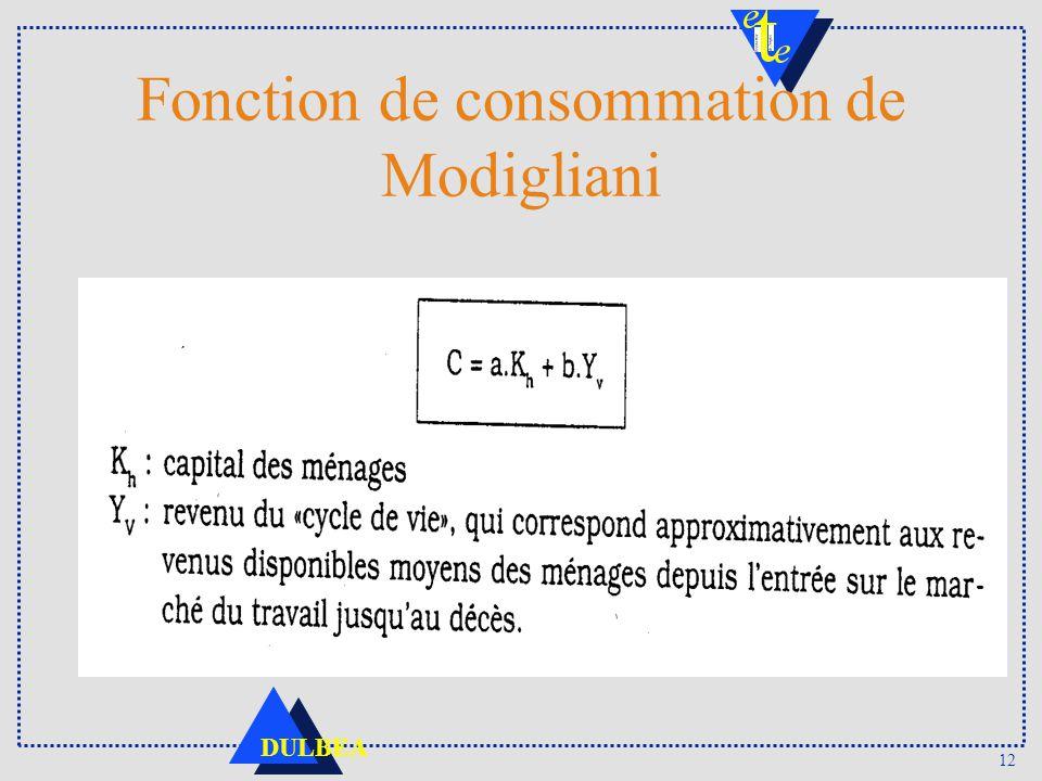 Fonction de consommation de Modigliani