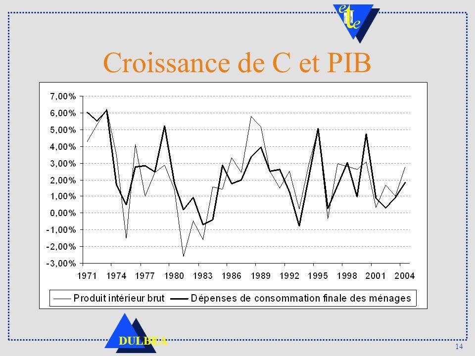 Croissance de C et PIB