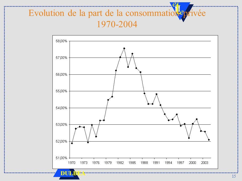 Evolution de la part de la consommation privée 1970-2004