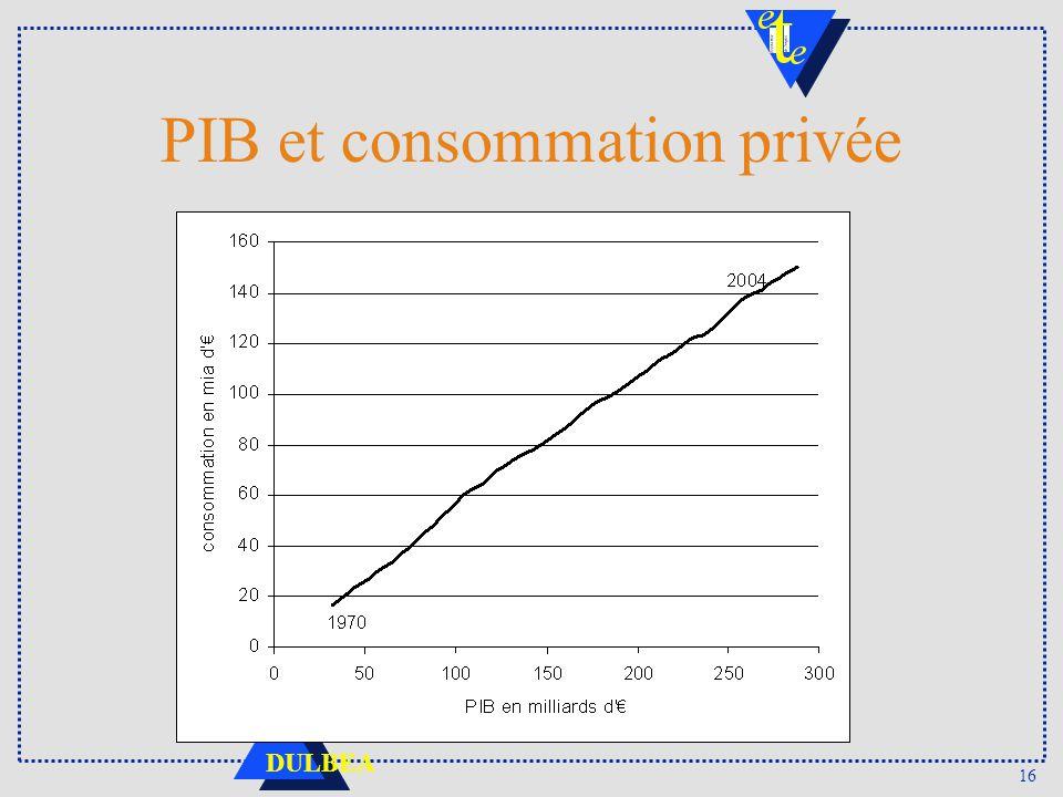 PIB et consommation privée