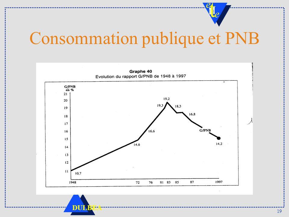 Consommation publique et PNB
