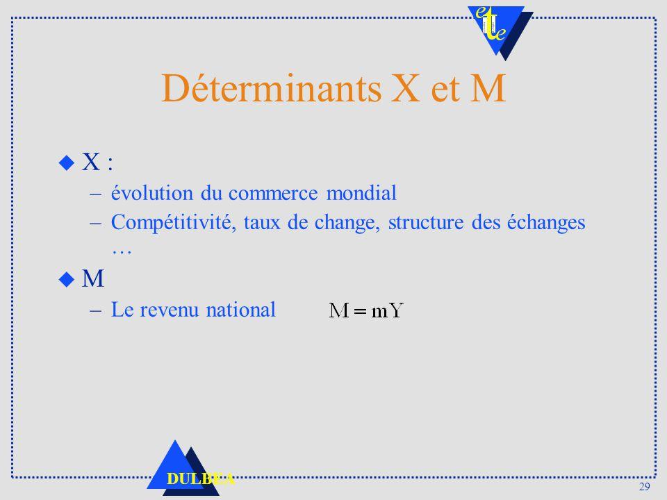Déterminants X et M X : M évolution du commerce mondial