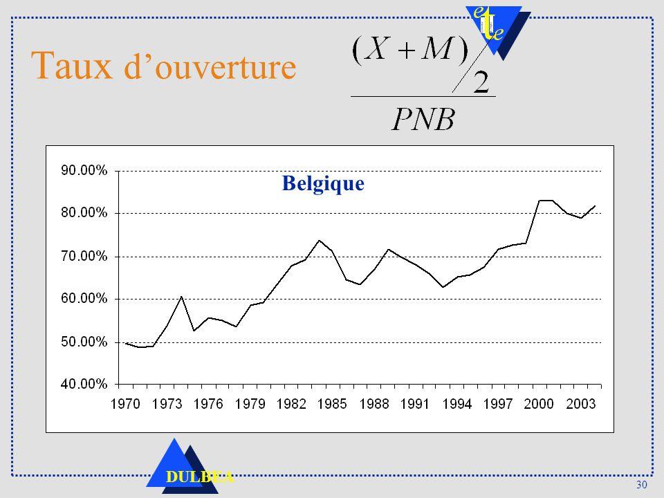 Taux d'ouverture Belgique