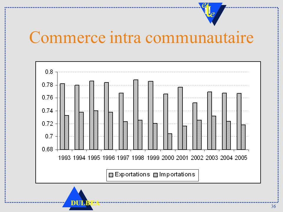 Commerce intra communautaire