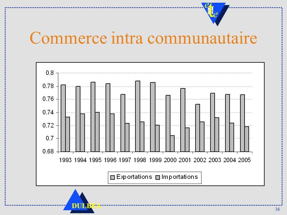 Commerce intra communautaire