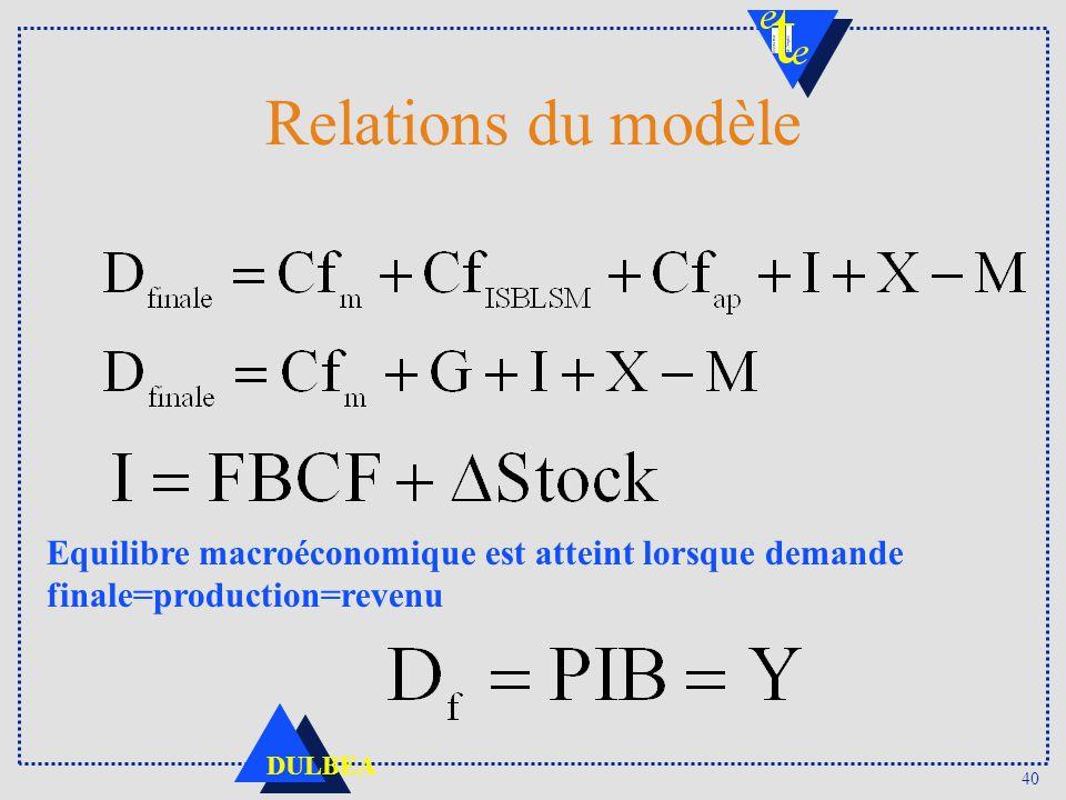 Relations du modèle Equilibre macroéconomique est atteint lorsque demande finale=production=revenu