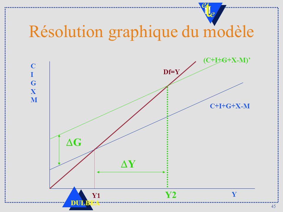 Résolution graphique du modèle