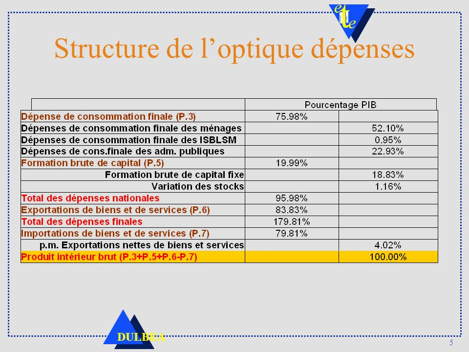 Structure de l'optique dépenses