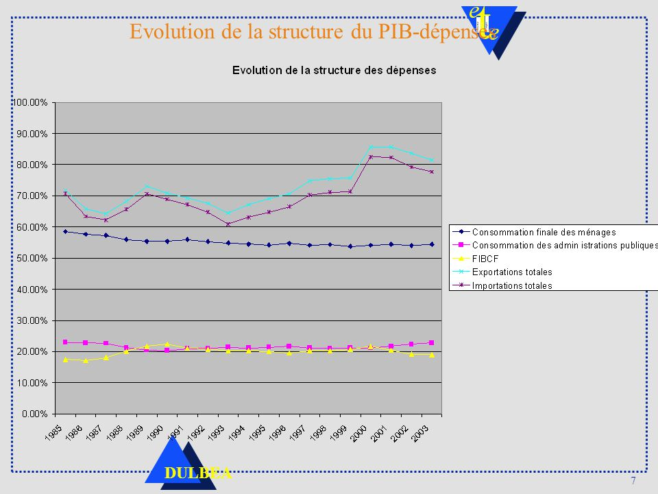 Evolution de la structure du PIB-dépenses