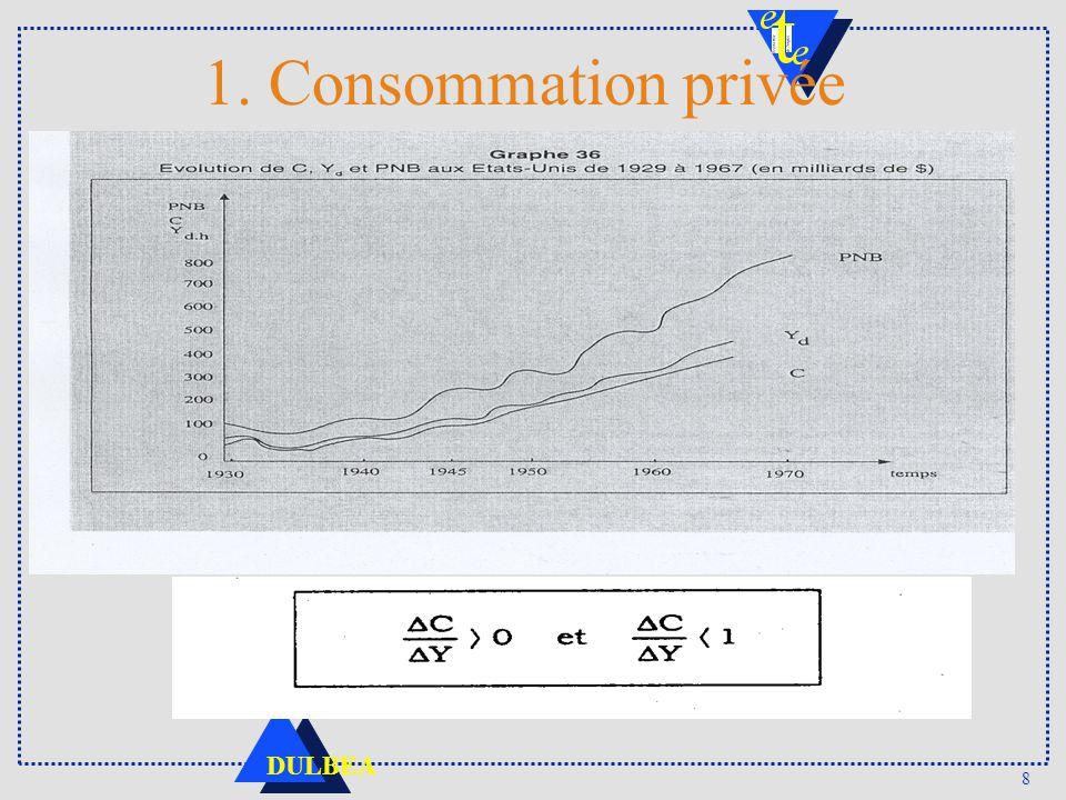 1. Consommation privée